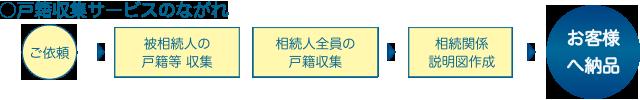 souzoku_img2